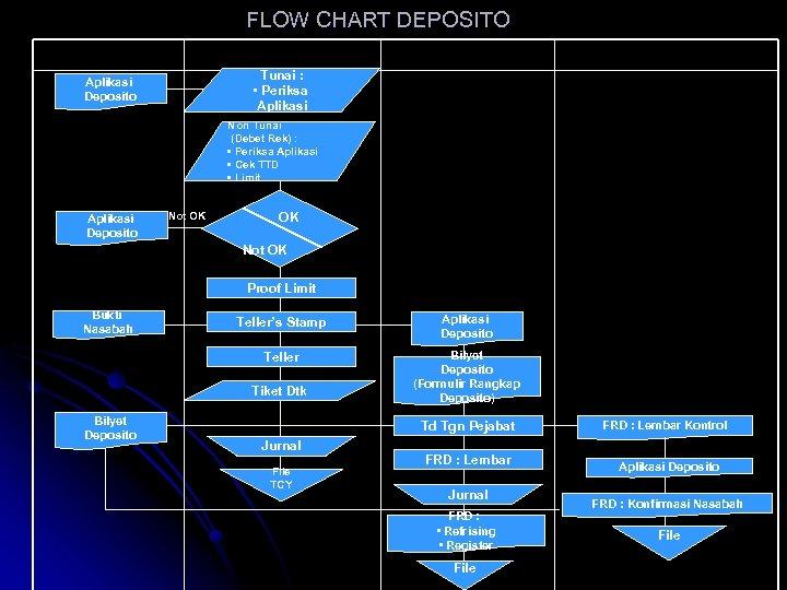FLOW CHART DEPOSITO Nasabah Teller Aplikasi Deposito Audit/Kontrol Tunai : • Periksa Aplikasi Non
