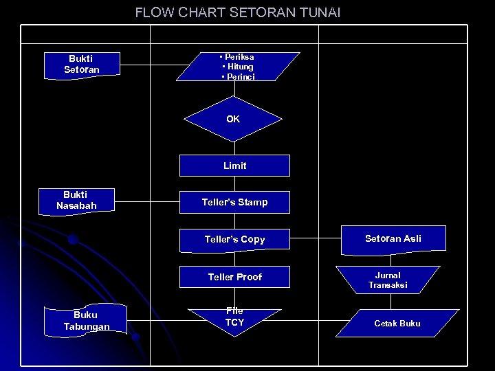 FLOW CHART SETORAN TUNAI NASABAH Bukti Setoran TELLER ENTRY • Periksa • Hitung •
