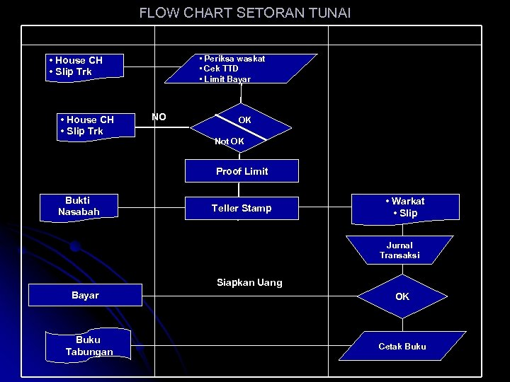 FLOW CHART SETORAN TUNAI NASABAH TELLER • Periksa waskat • Cek TTD • Limit