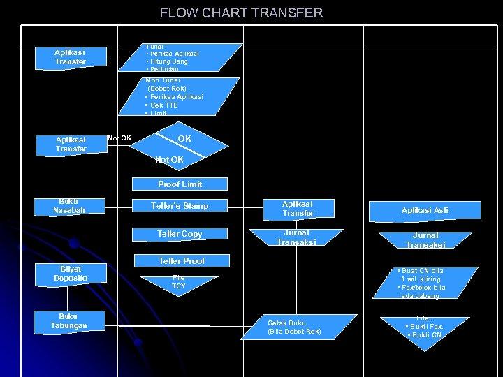 FLOW CHART TRANSFER Nasabah Teller Deposito Audit/Kontrol Tunai : • Periksa Aplikasi • Hitung