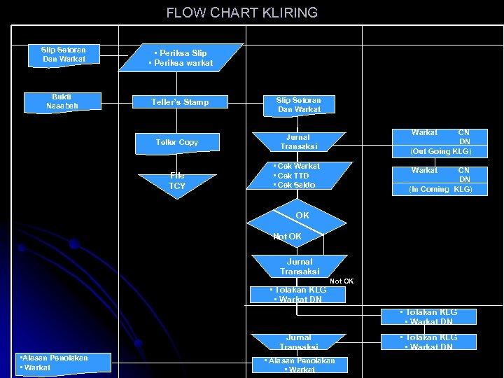 FLOW CHART KLIRING Nasabah Teller Slip Setoran Dan Warkat • Periksa Slip • Periksa