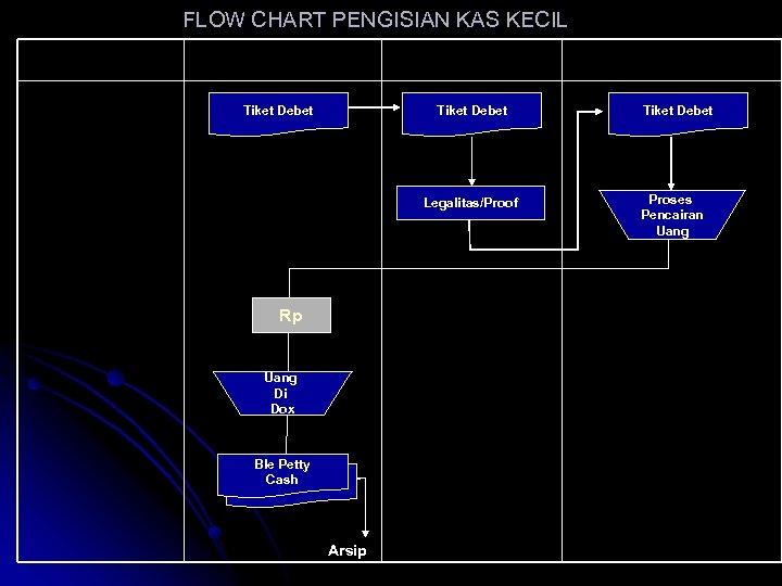 FLOW CHART PENGISIAN KAS KECIL User Kas Kecil Bagian Kas Kecil Tiket Debet Mo/Pimpinan