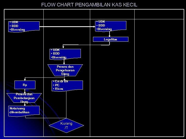 FLOW CHART PENGAMBILAN KAS KECIL User Kas Kecil Bagian Kas Kecil Mo/Pimpinan • UDK