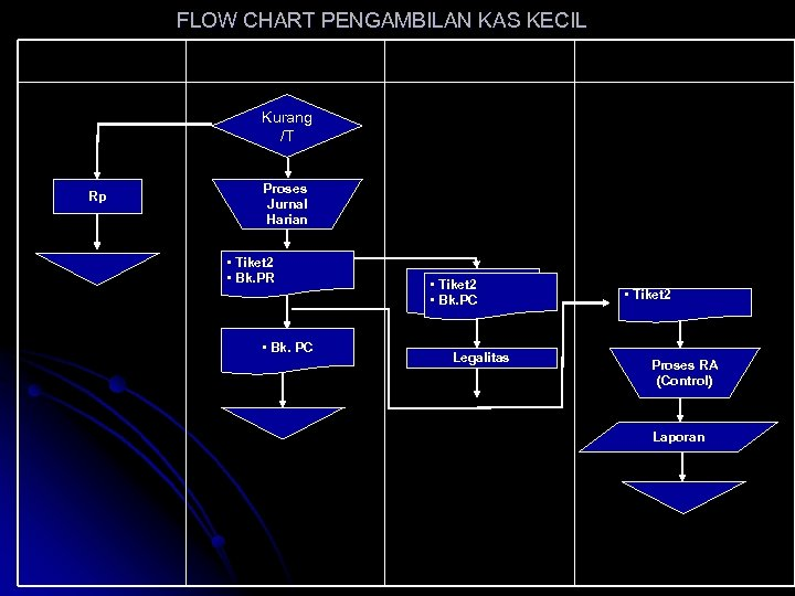 FLOW CHART PENGAMBILAN KAS KECIL User Kas Kecil Bagian Kas Kecil Mo/Pimpinan Kas/Teller Kurang