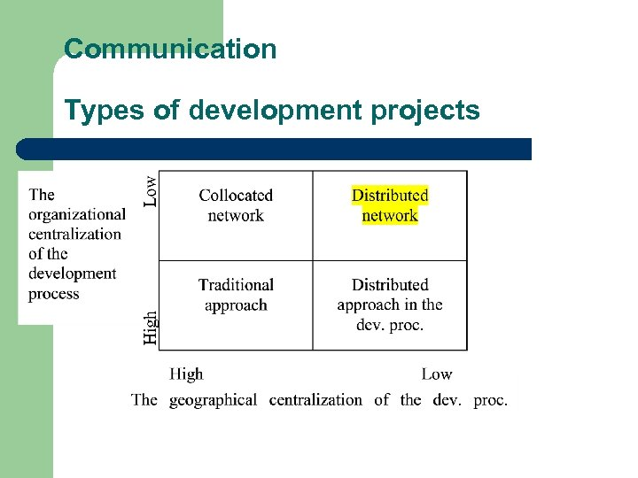 Communication Types of development projects