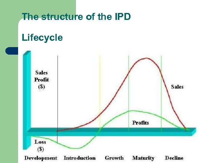 The structure of the IPD Lifecycle