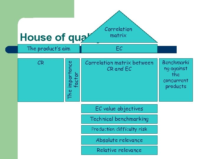 House of quality CR The importance factor The product's aim Correlation matrix EC Correlation