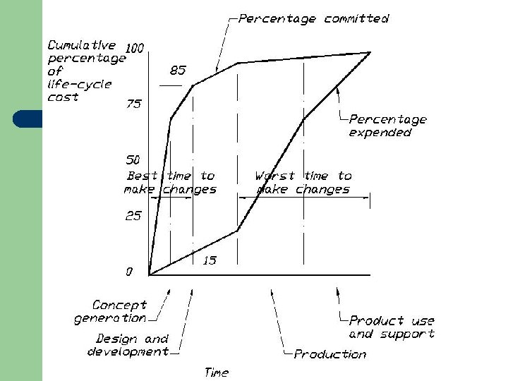 Product Development Time and costs