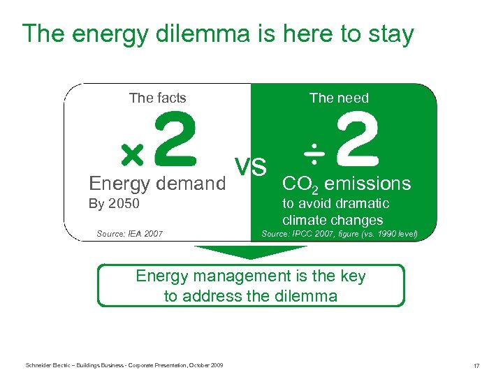 The energy dilemma is here to stay The facts The need vs Energy demand