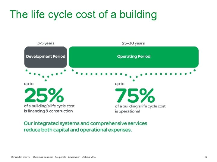 The life cycle cost of a building Schneider Electric – Buildings Business - Corporate