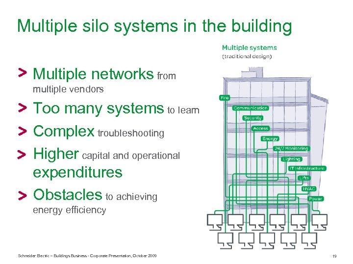 Multiple silo systems in the building Multiple networks from multiple vendors Too many systems