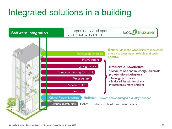 Integrated solutions in a building Software integration Interoperability and openness to third party systems
