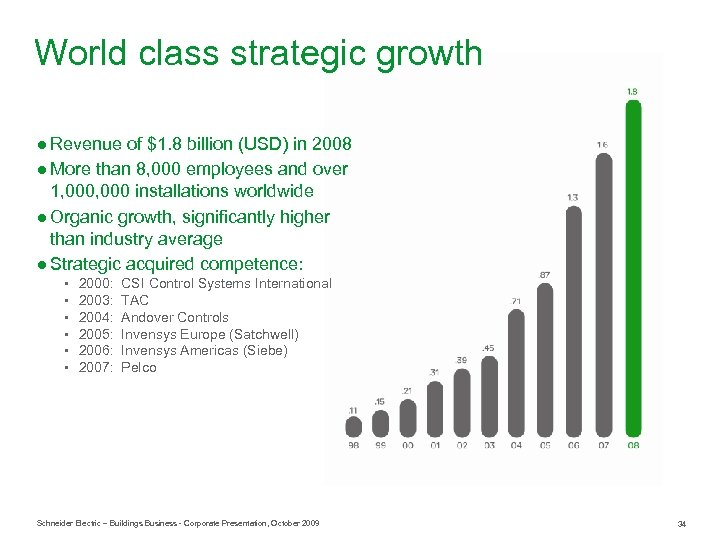 World class strategic growth ● Revenue of $1. 8 billion (USD) in 2008 ●