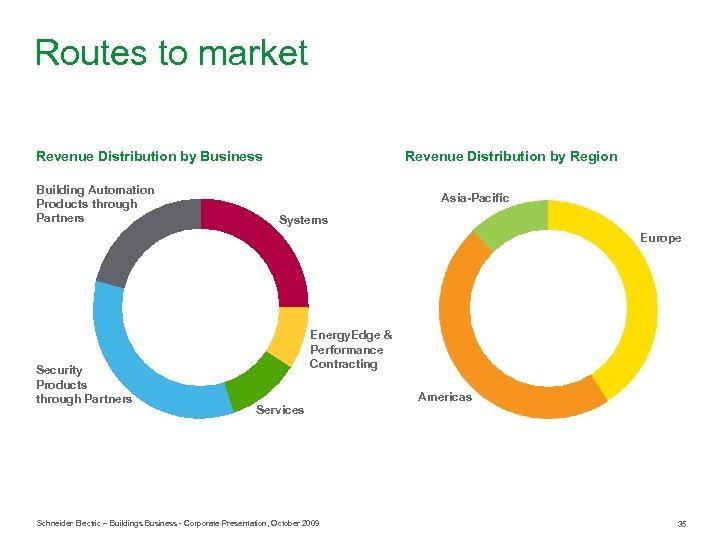 Routes to market Revenue Distribution by Business Building Automation Products through Partners Revenue Distribution