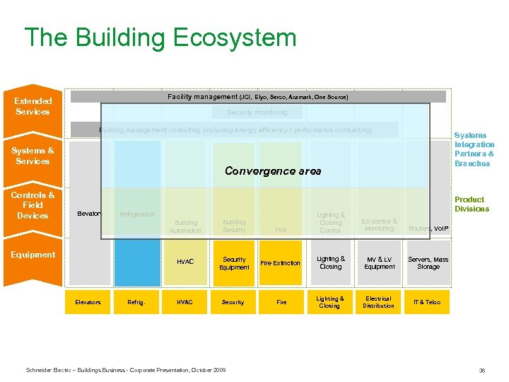 The Building Ecosystem Facility management (JCI, Extended Services Elyo, Serco, Aramark, One Source) Security