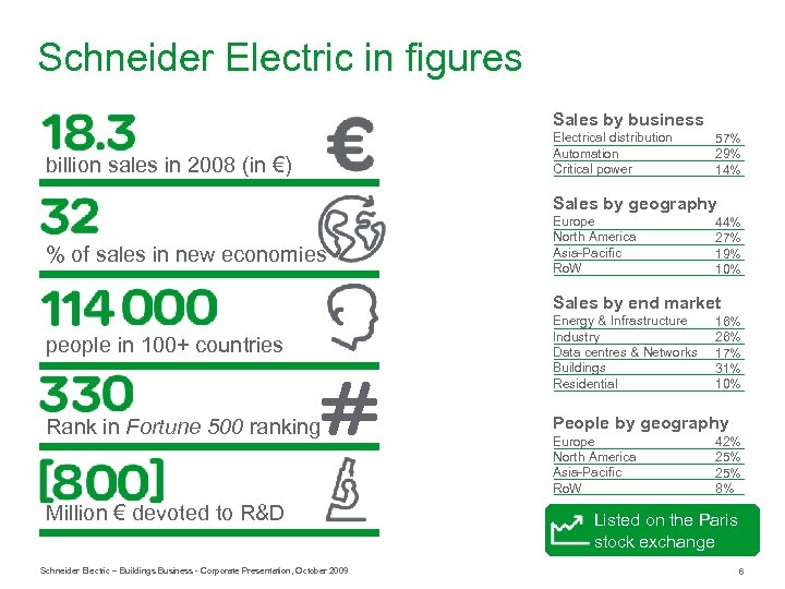Schneider Electric in figures Sales by business billion sales in 2008 (in €) Electrical