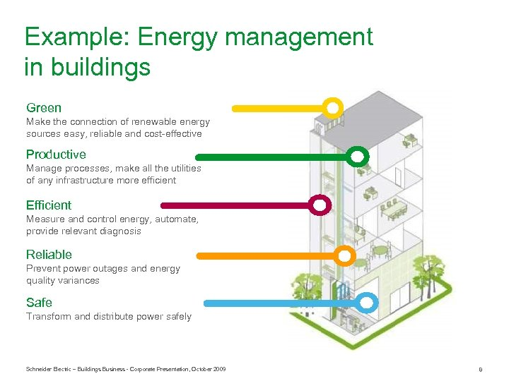 Example: Energy management in buildings Green Make the connection of renewable energy sources easy,
