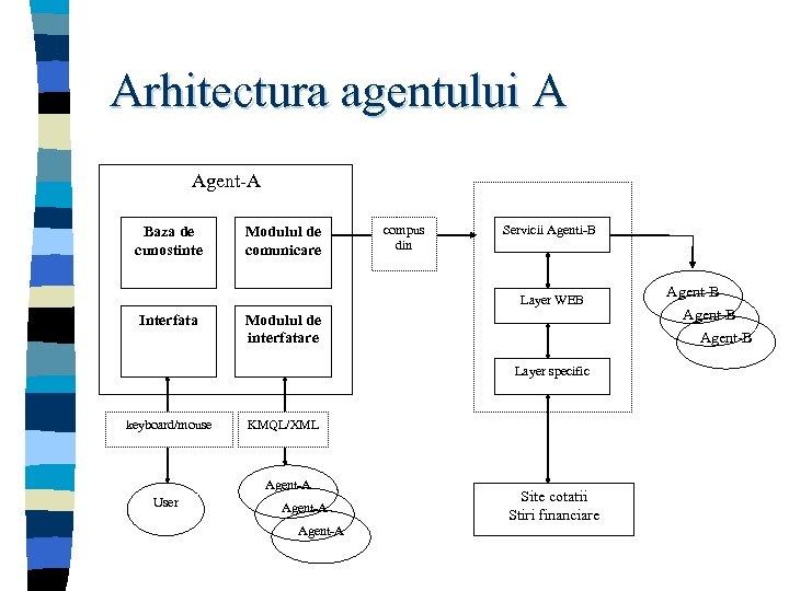 Arhitectura agentului A Agent-A Baza de cunostinte Modulul de comunicare compus din Servicii Agenti-B