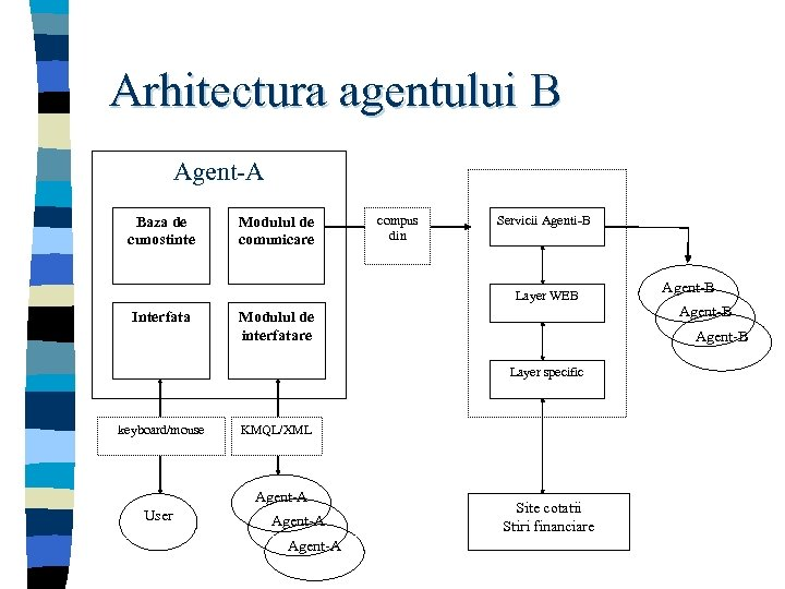 Arhitectura agentului B Agent-A Baza de cunostinte Modulul de comunicare compus din Servicii Agenti-B