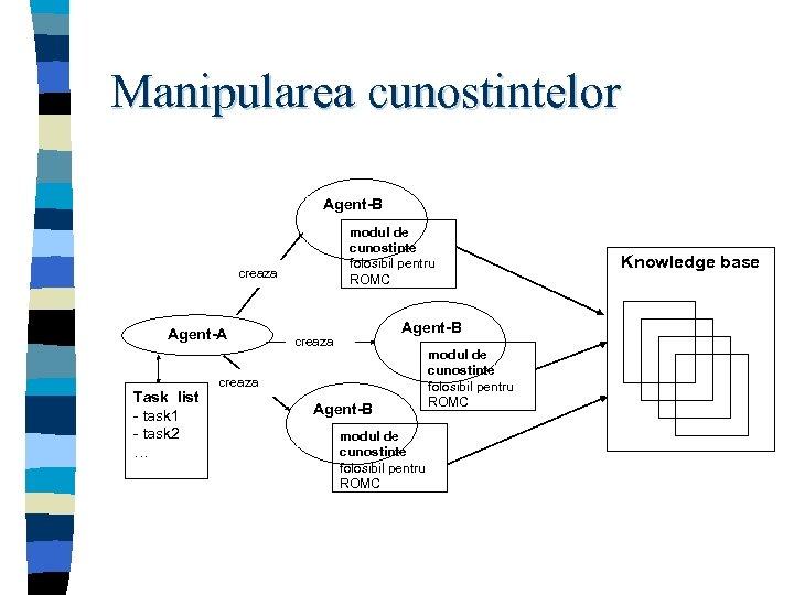 Manipularea cunostintelor Agent-B modul de cunostinte folosibil pentru ROMC creaza Agent-A Task list -