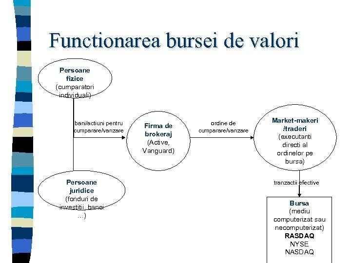 Functionarea bursei de valori Persoane fizice (cumparatori individuali) bani/actiuni pentru cumparare/vanzare Persoane juridice (fonduri