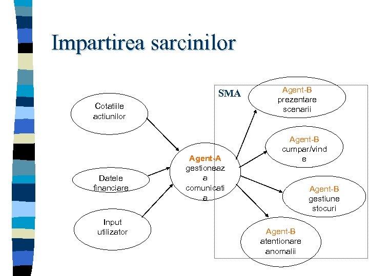 Impartirea sarcinilor SMA Cotatiile actiunilor Datele financiare Input utilizator Agent-A gestioneaz a comunicati a