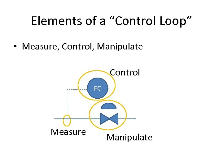 """Elements of a """"Control Loop"""" • Measure, Control, Manipulate Control FC Measure Manipulate"""