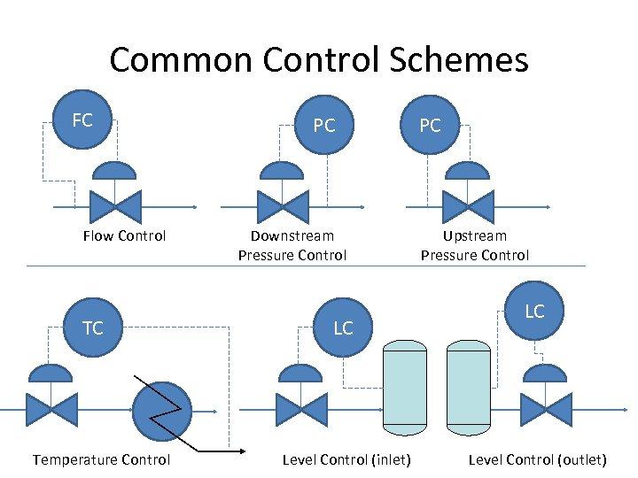 Common Control Schemes FC Flow Control TC Temperature Control PC Downstream Pressure Control LC