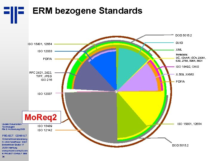 ERM bezogene Standards DOD 5015. 2 ISO 15801, 12654 GUID ISO 12033 XML Metadata:
