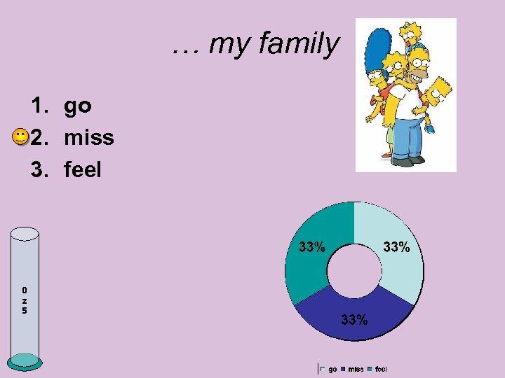 … my family 1. go 2. miss 3. feel 0 z 5