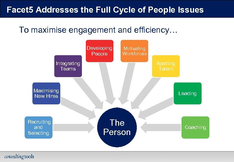 Facet 5 Addresses the Full Cycle of People Issues To maximise engagement and efficiency…