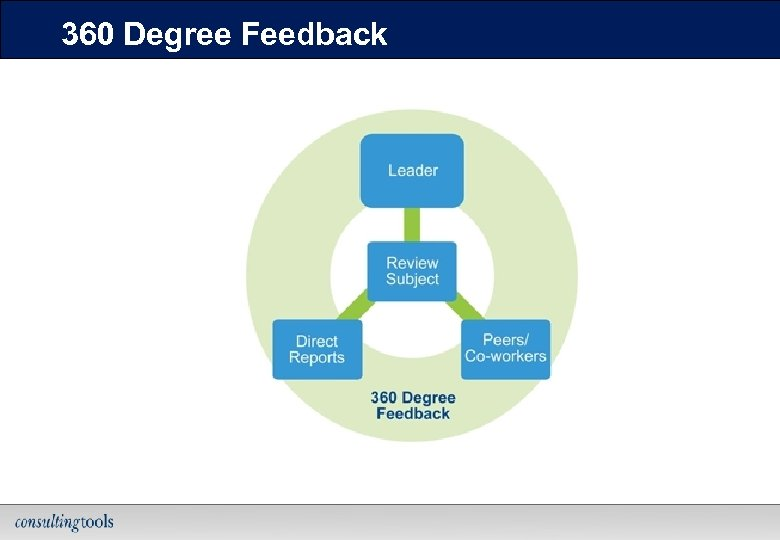 360 Degree Feedback 16