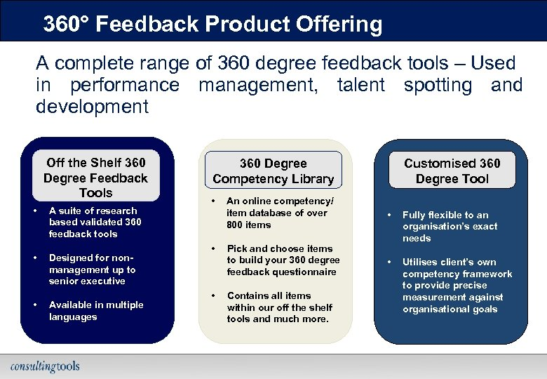 360° Feedback Product Offering A complete range of 360 degree feedback tools – Used