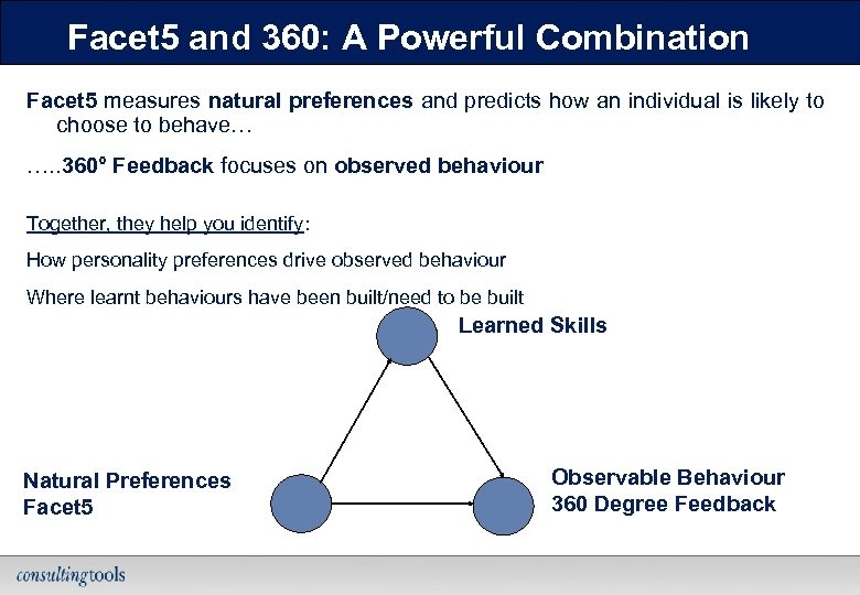 Facet 5 and 360: A Powerful Combination Facet 5 measures natural preferences and predicts