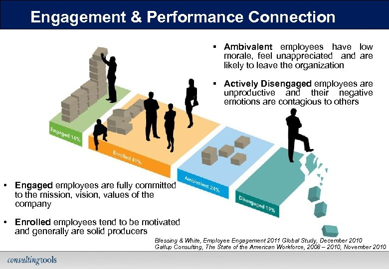 Engagement & Performance Connection § Ambivalent employees have low morale, feel unappreciated and are