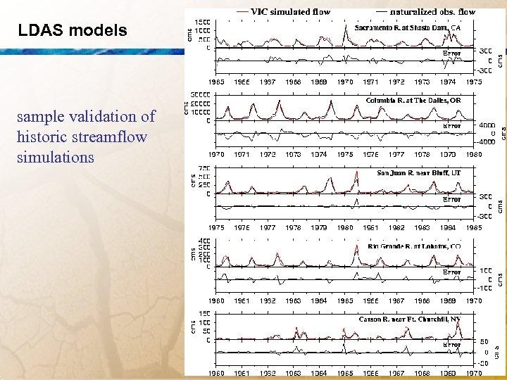 LDAS models sample validation of historic streamflow simulations