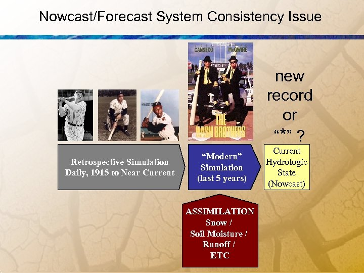 """Nowcast/Forecast System Consistency Issue new record or """"* """" ? Retrospective Simulation Daily, 1915"""