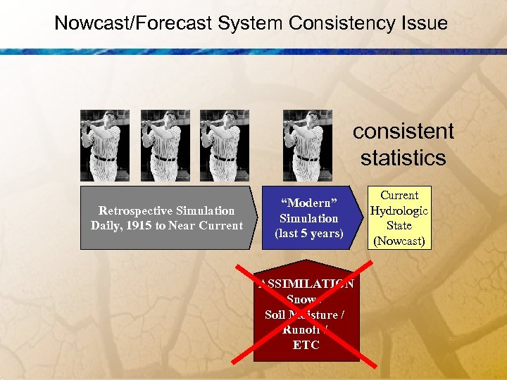"""Nowcast/Forecast System Consistency Issue consistent statistics Retrospective Simulation Daily, 1915 to Near Current """"Modern"""""""