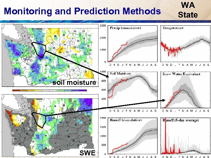 Monitoring and Prediction Methods soil moisture SWE WA State