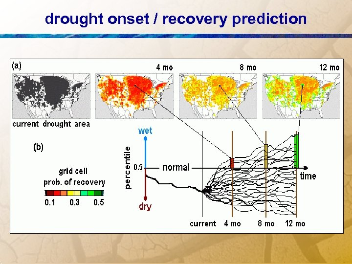 drought onset / recovery prediction