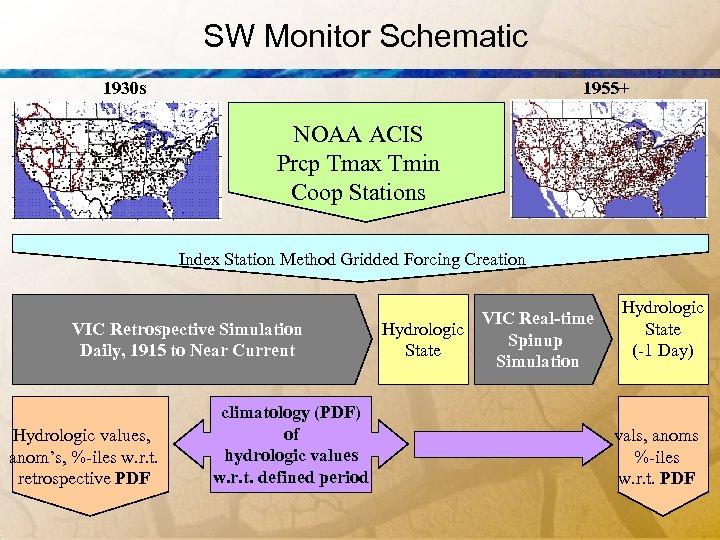 SW Monitor Schematic 1930 s 1955+ NOAA ACIS Prcp Tmax Tmin Coop Stations Index