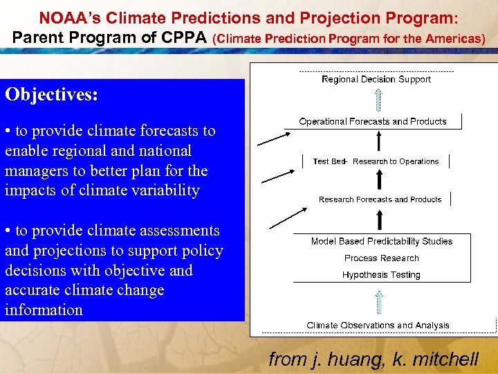 NOAA's Climate Predictions and Projection Program: Parent Program of CPPA (Climate Prediction Program for