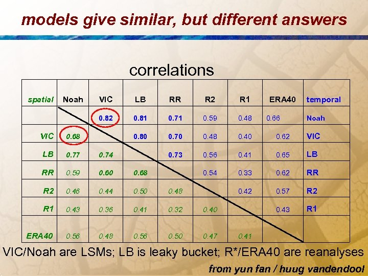 models give similar, but different answers correlations spatial Noah VIC LB RR R 2