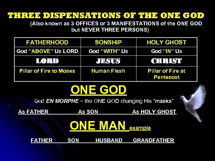 THREE DISPENSATIONS OF THE ONE GOD (Also known as 3 OFFICES or 3 MANIFESTATIONS