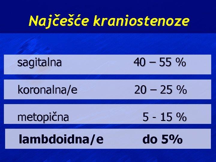Najčešće kraniostenoze sagitalna 40 – 55 % koronalna/e 20 – 25 % metopična 5