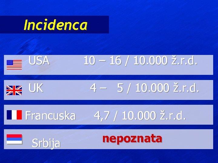 Incidenca USA UK Francuska Srbija 10 – 16 / 10. 000 ž. r. d.