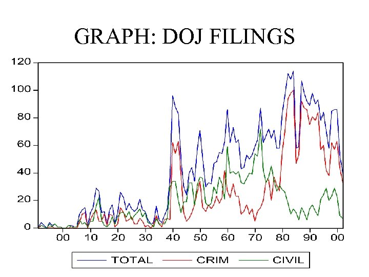 GRAPH: DOJ FILINGS