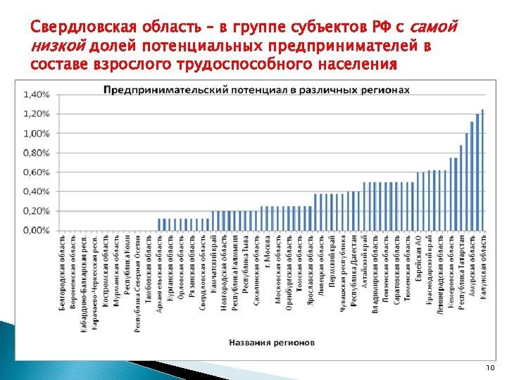 Свердловская область – в группе субъектов РФ с самой низкой долей потенциальных предпринимателей в