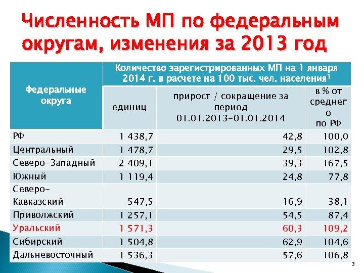 Численность МП по федеральным округам, изменения за 2013 год Федеральные округа РФ Центральный Северо-Западный