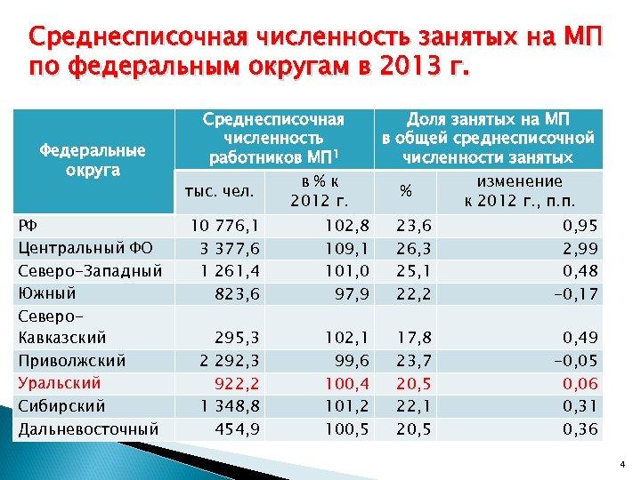 Среднесписочная численность занятых на МП по федеральным округам в 2013 г. Федеральные округа РФ